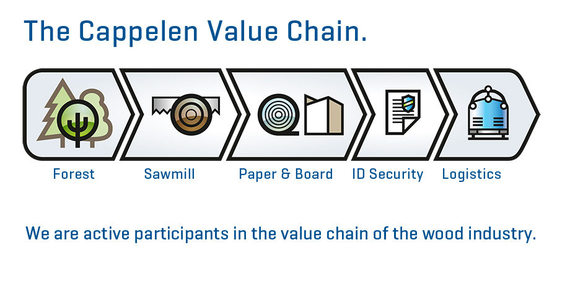 CAPPELEN Value Chain